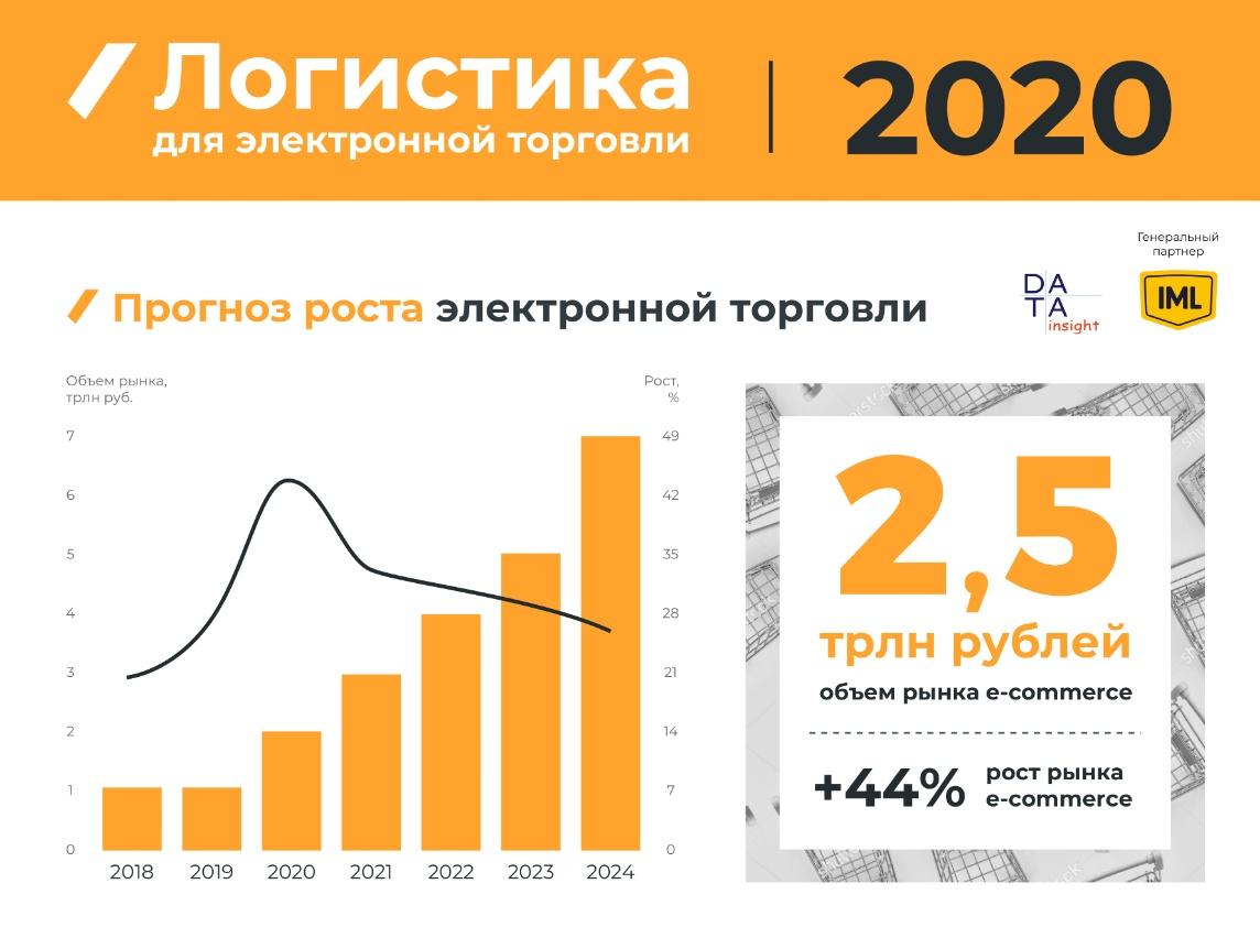 Логистика для электронной торговли 2020: Прогноз роста